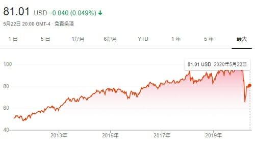 HDV株価
